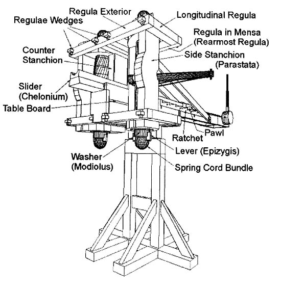 Luke Castellan AKA Kronos 157340443 also Medieval Physics Siege Engines additionally Graduation 20clipart 20you 20did 20it together with WHI likewise Counterweight. on trebuchet drawing